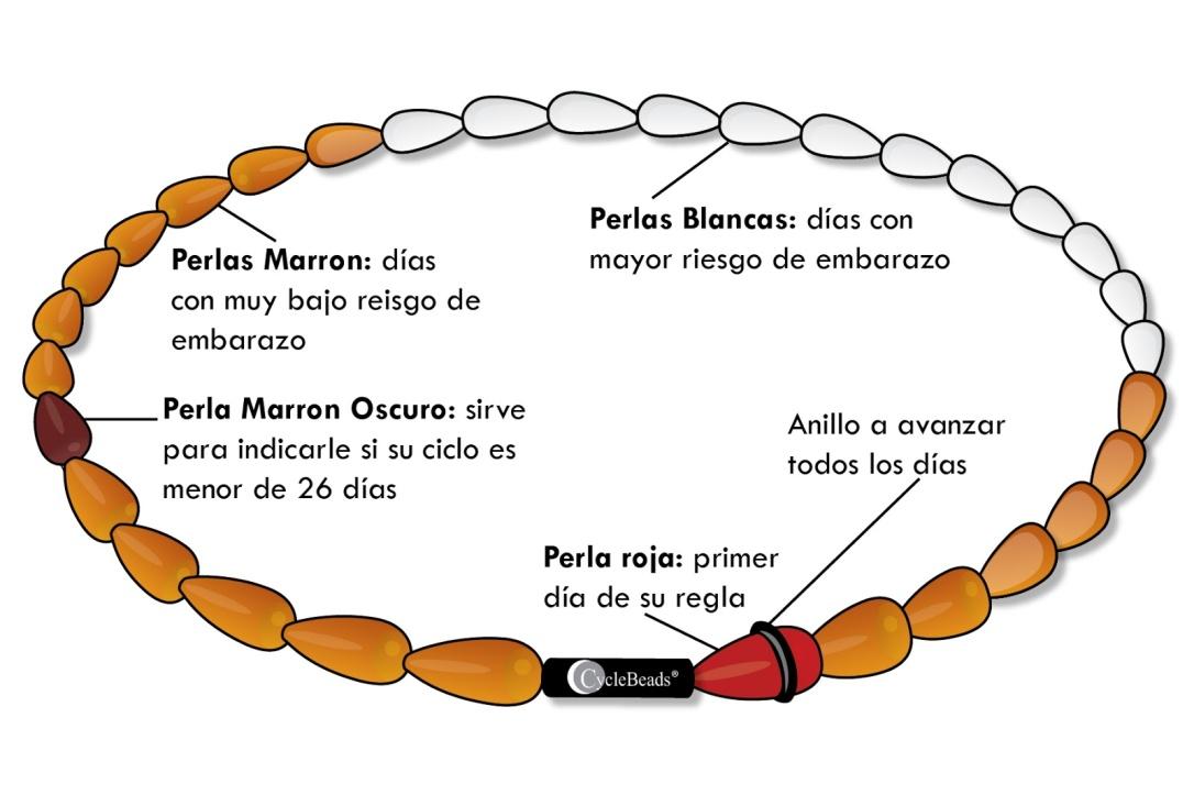 collar de ciclo